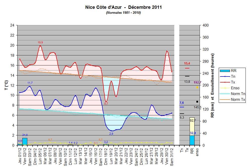 climatologiedcembre2011.jpg