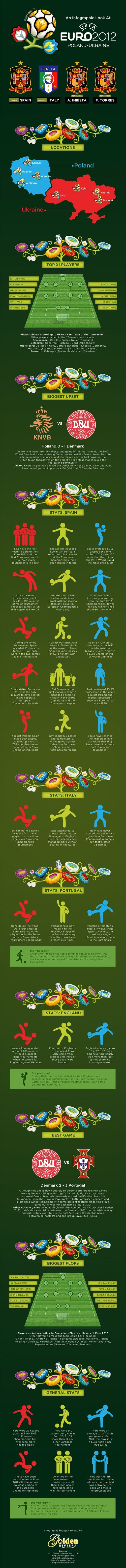 The Ultimate Euro 2012 Infographic